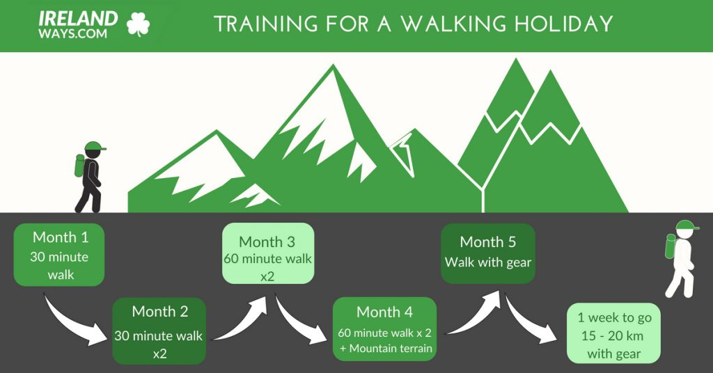 training-for-a-walking-holiday-irelandways